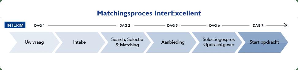 Interexcellent Zorg Interim Proces