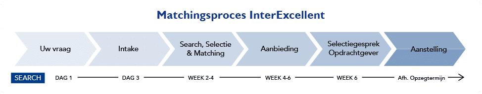 Interexcellent Zorg Search Proces