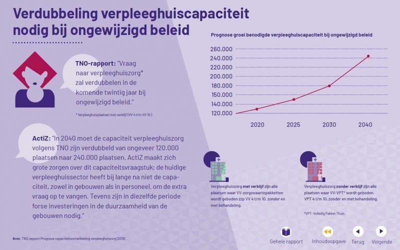verdubbeling-verpleeghuiscapaciteit-in-2040